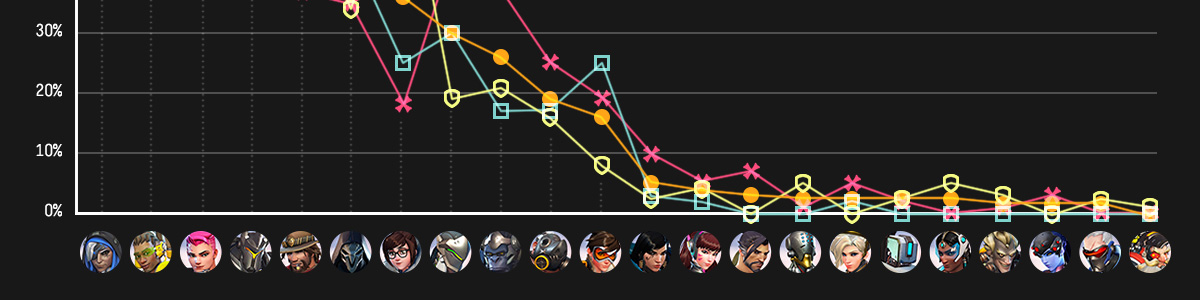 overwatch world cup 2016 tier list and meta report ft a spotlight